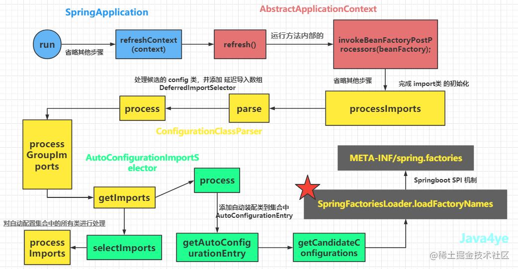 Springboot自动装配流程图