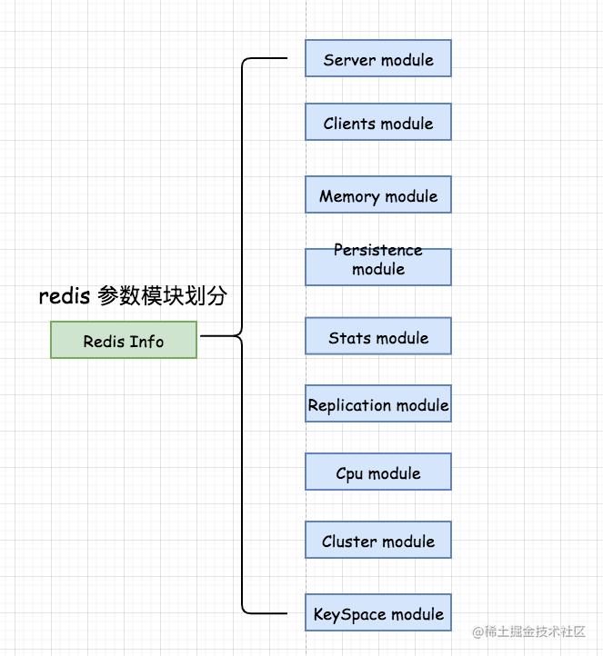 redis Parameter module partition