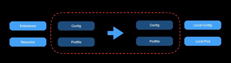图8:子壳工程配置同步同步