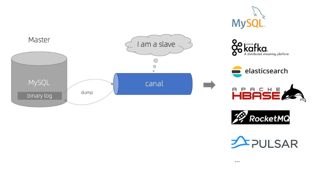 canal工作原理图