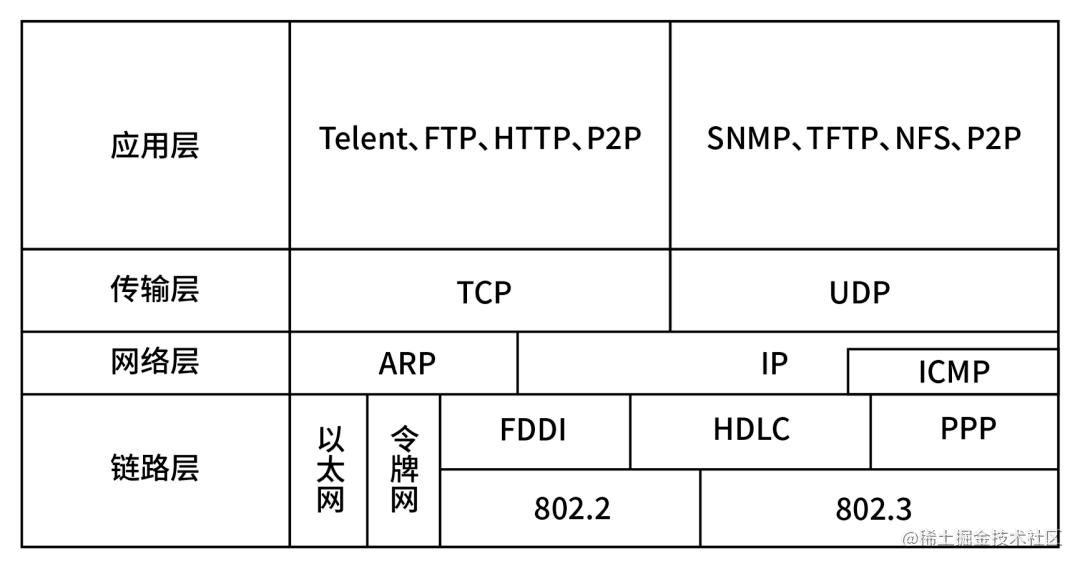 TCP/IP协议模型层次结构图