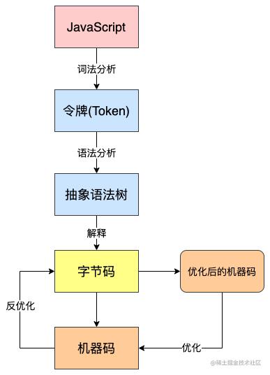 V8-全流程.png