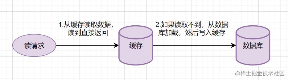 Read Through简要流程