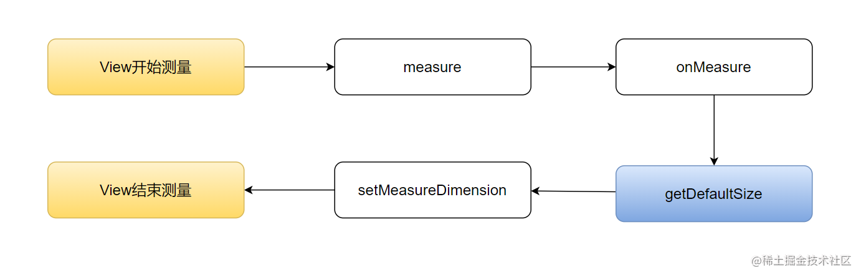 View的measure过程