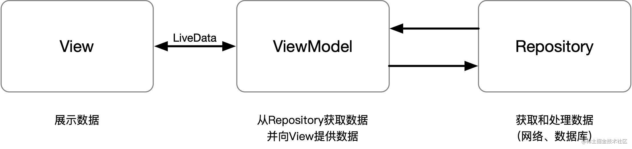 MVVM架构图