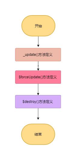 lifecycleMinxin流程图