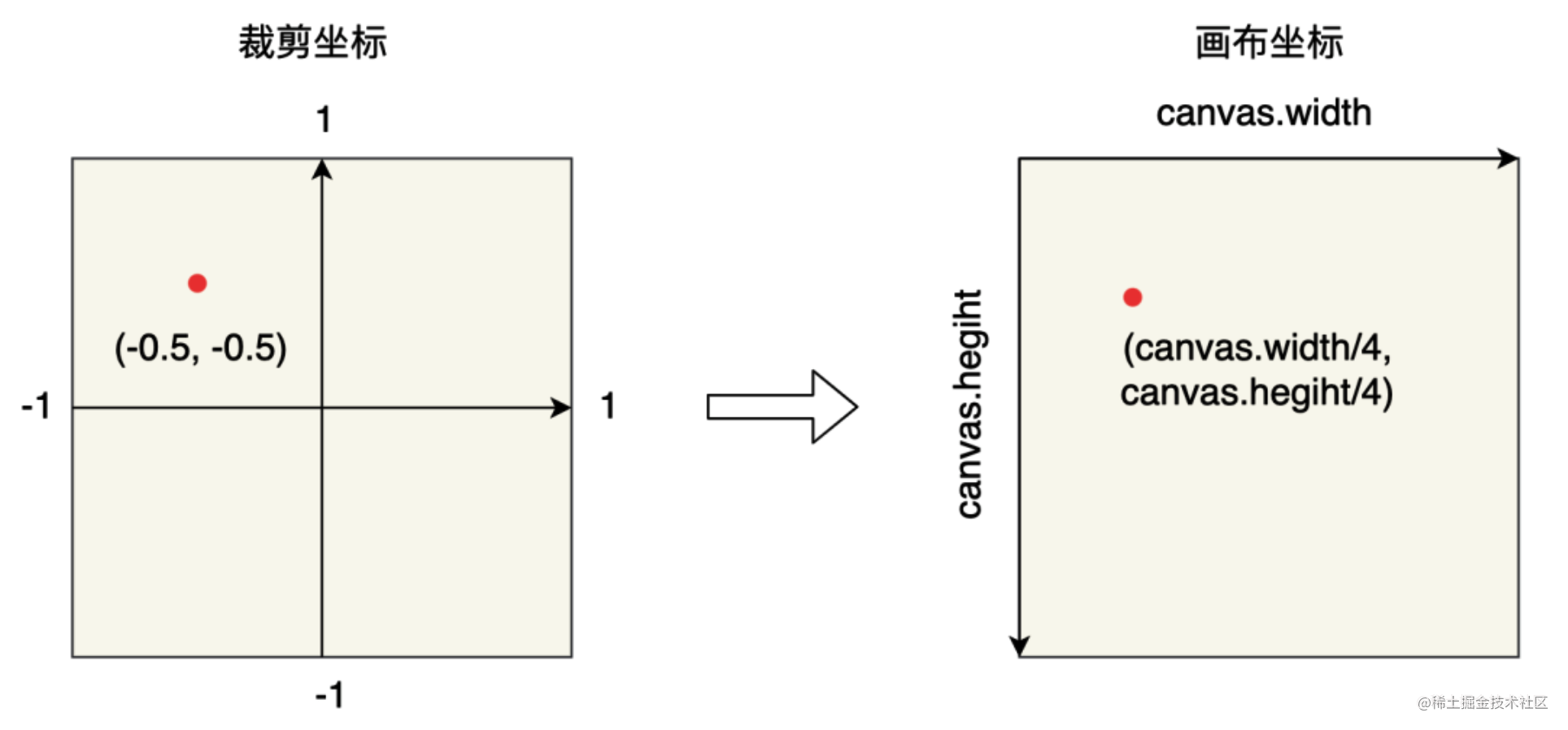 裁剪坐标系