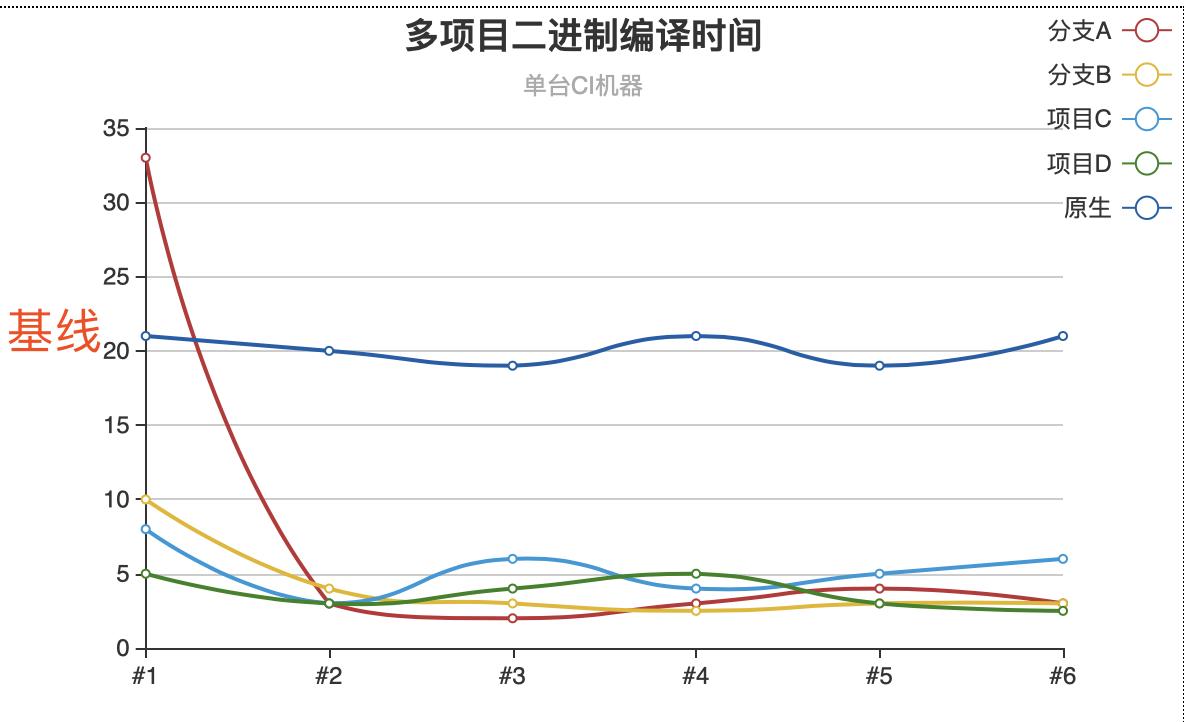 二进制多项目编译时间曲线图