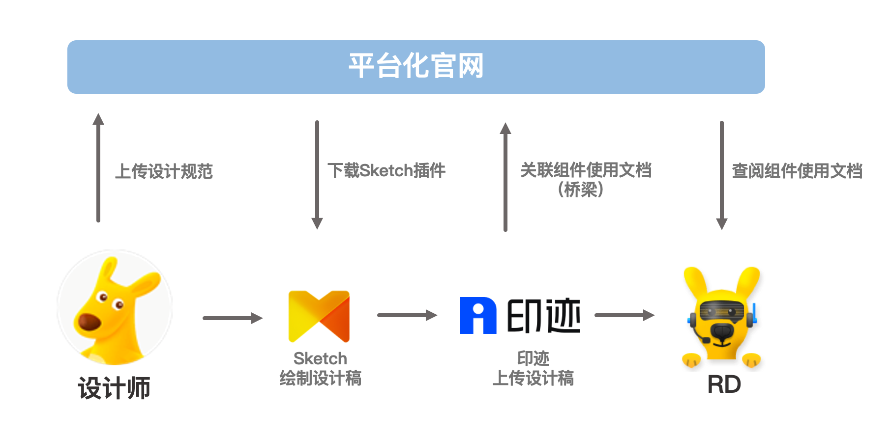 UI一致性协作流程闭环