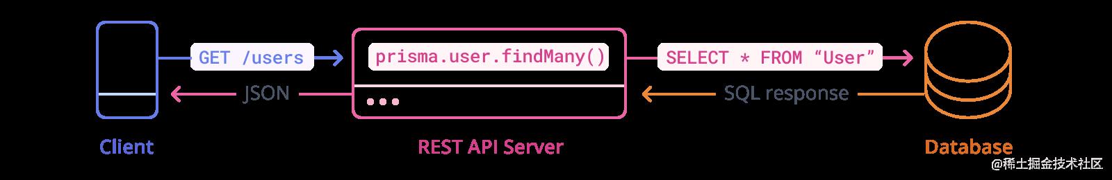 带有 Prisma 客户端的 REST API