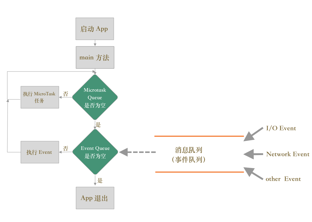 Flutter 单线程模型