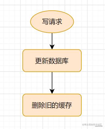 Cache-Aside写入流程