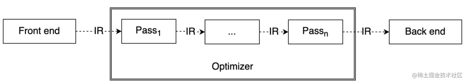 LLVM流程