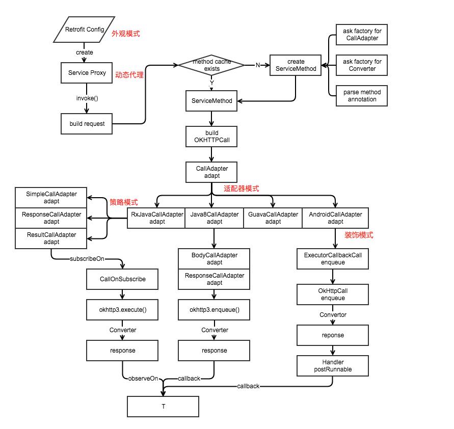 Retrofit流程图