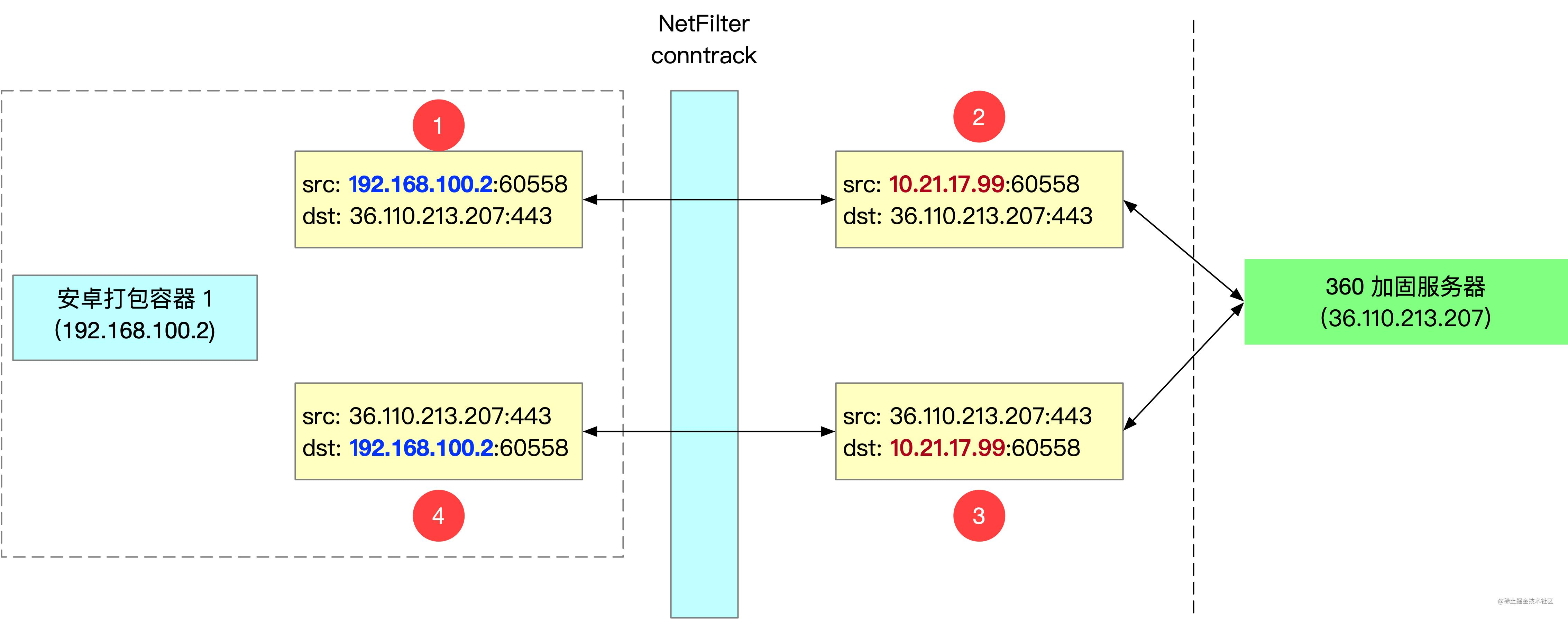 docker network 2