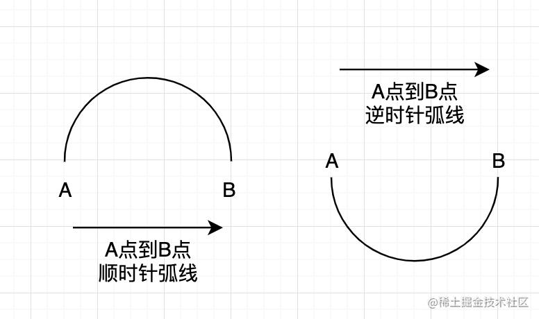 弧线绘制原理