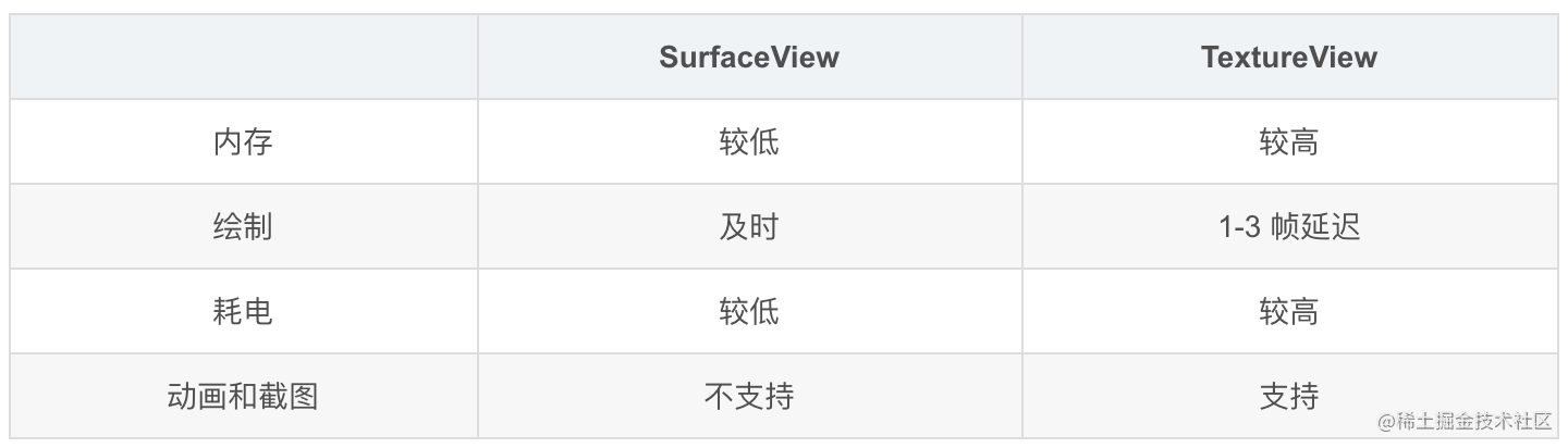 SurfaceView VS TextureView
