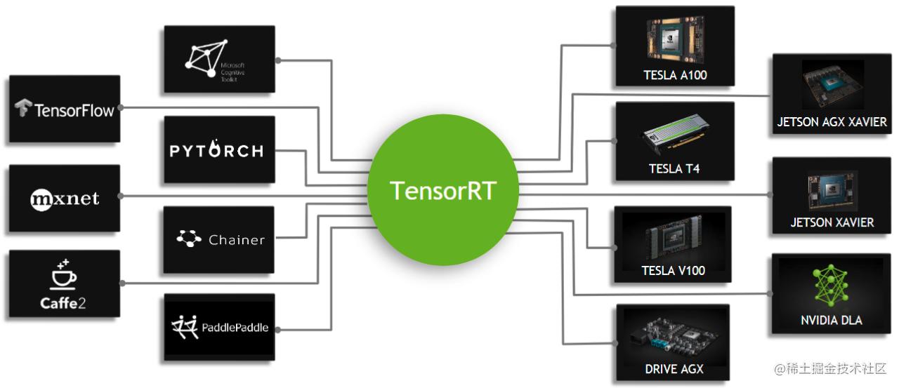 TensorRT支持的模型以及硬件平台