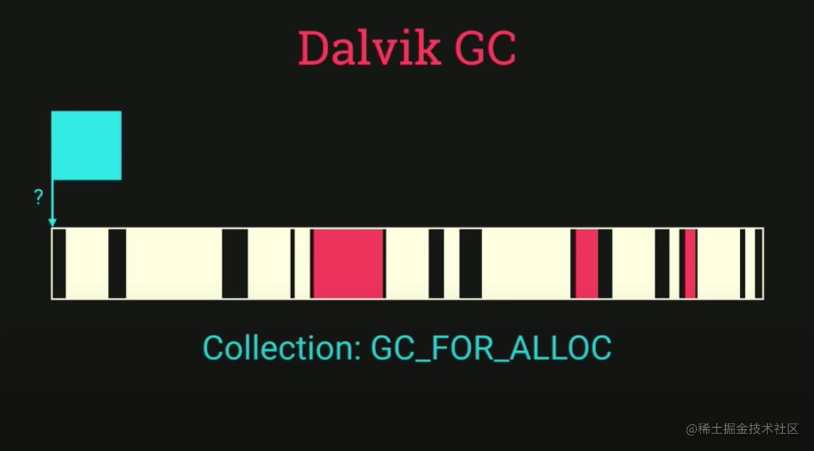 没有合适分配的内存,就会触发一个  GC_FOR_ALLOC 进入GC流程