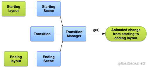 transitions_diagram.png