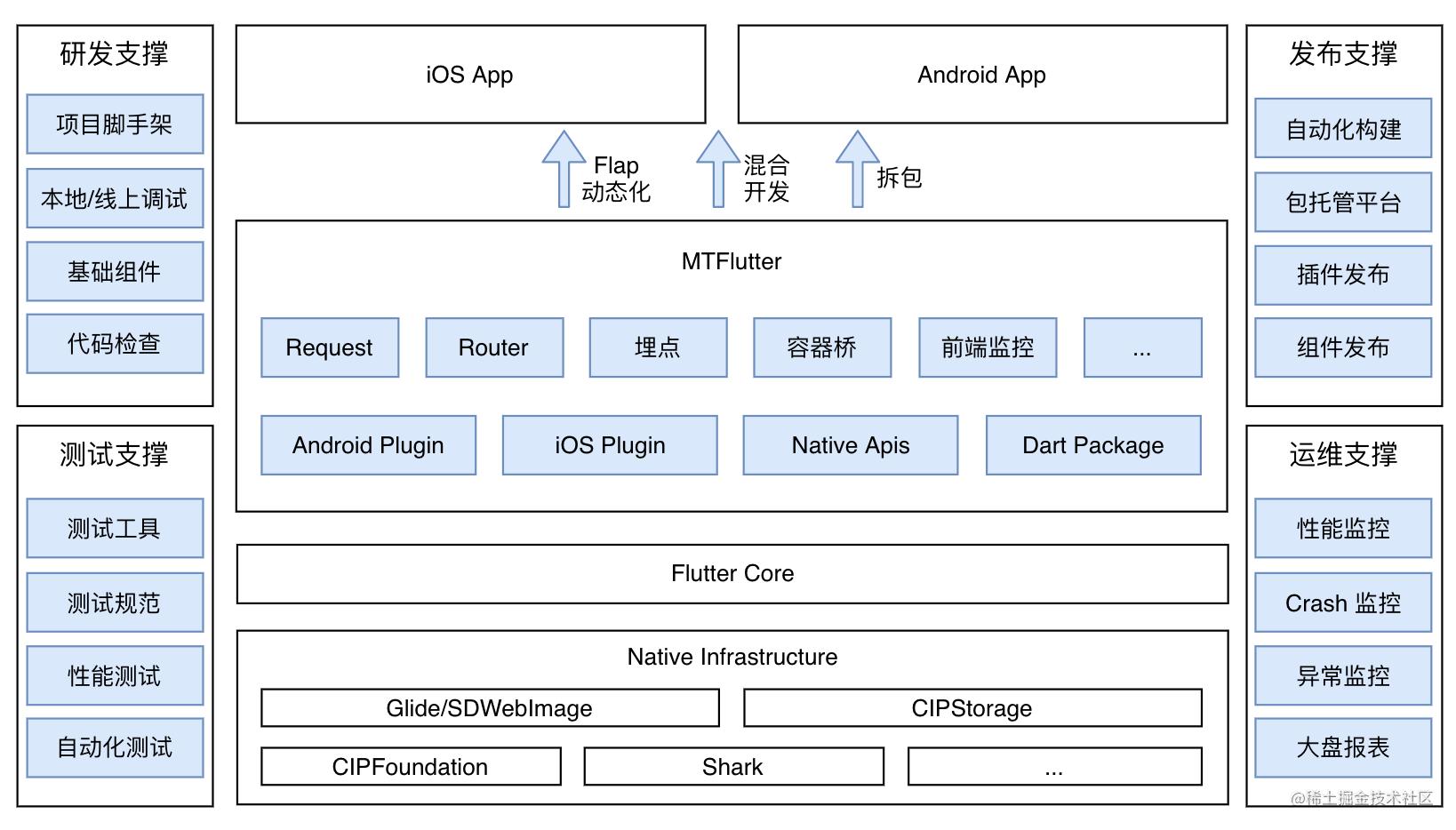 MTFlutter 架构图