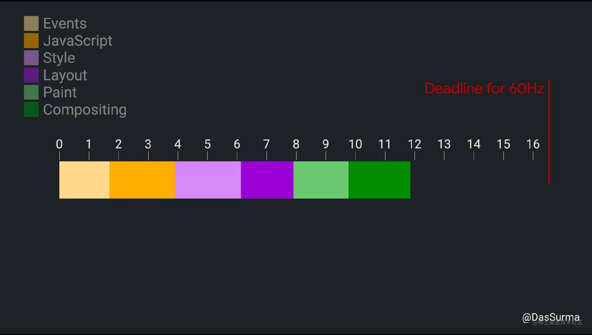 在浏览器上展示的每一帧都要经过各种处理