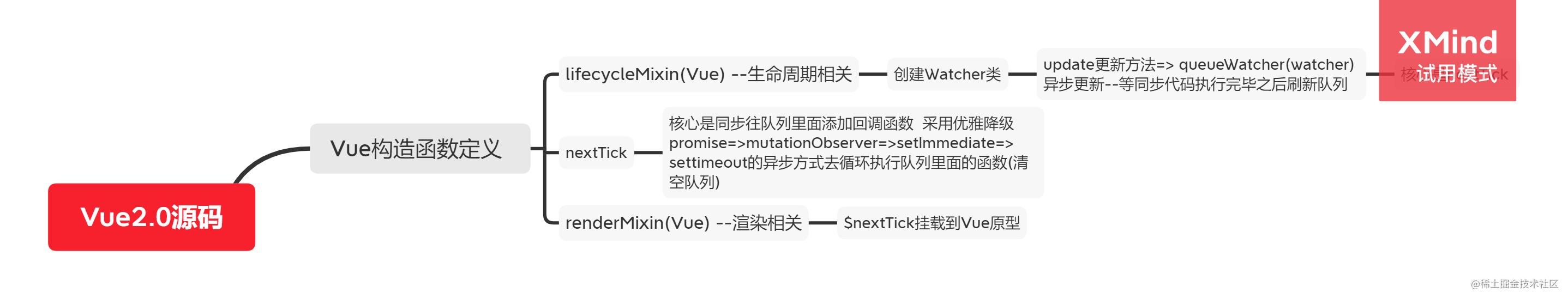 Vue2.0源码-异步更新.png