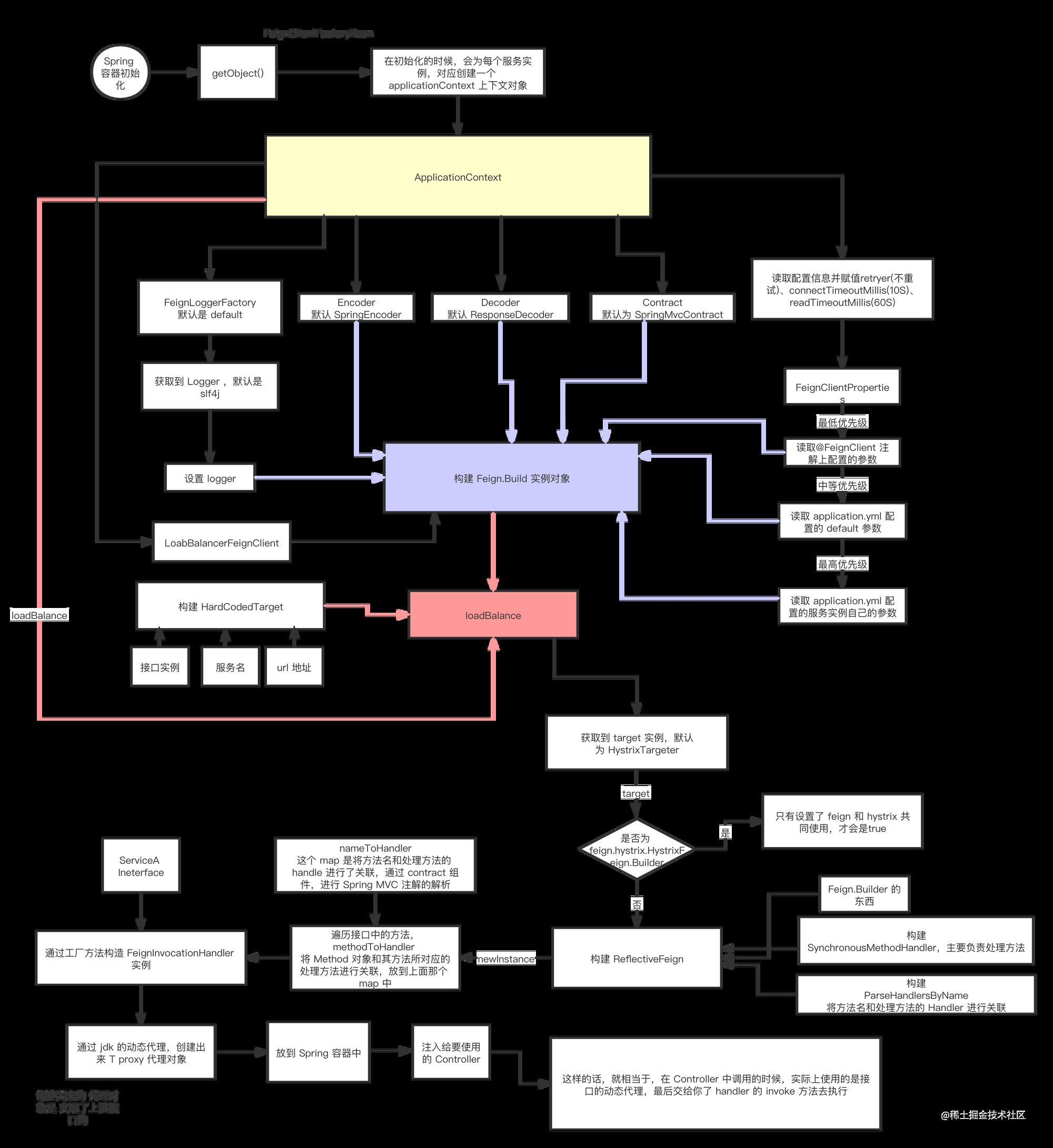 Feign Client 动态代理实现机制 (2).png
