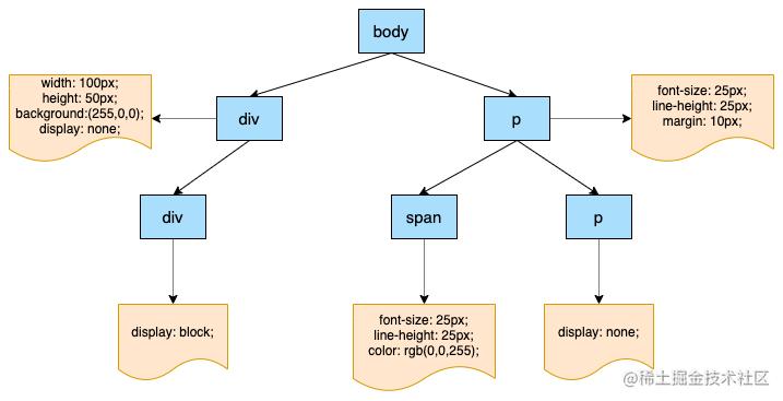浏览器渲染原理-CSSOm.png