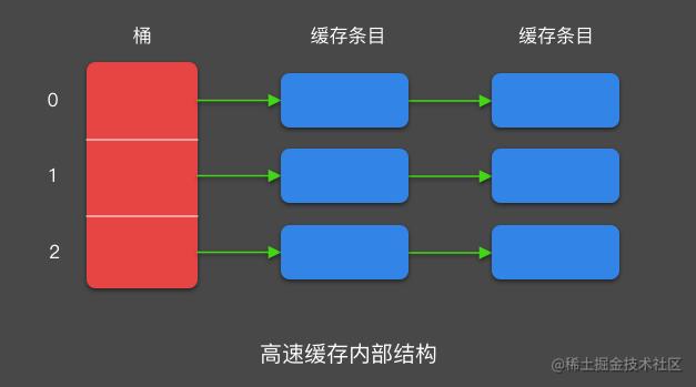 高速缓存内部结构.png