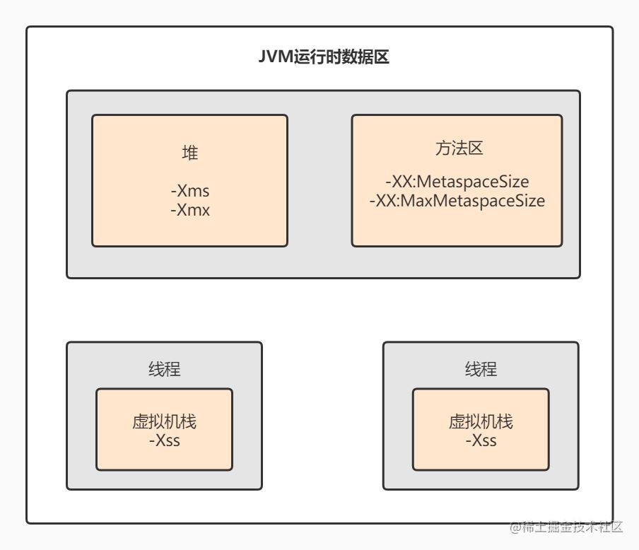 JVM参数针对的位置