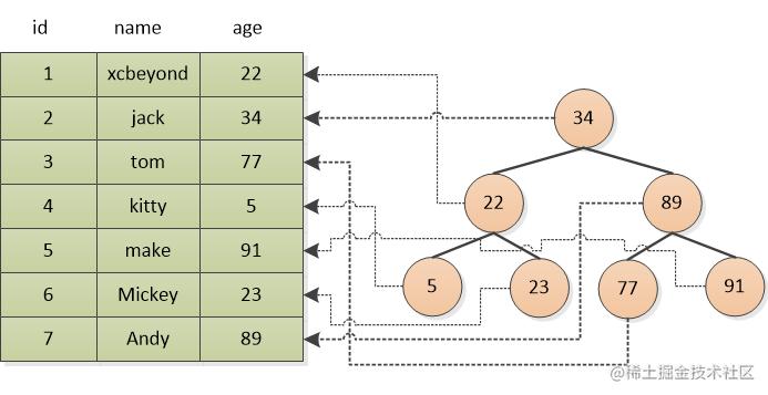 索引举例示例图.png