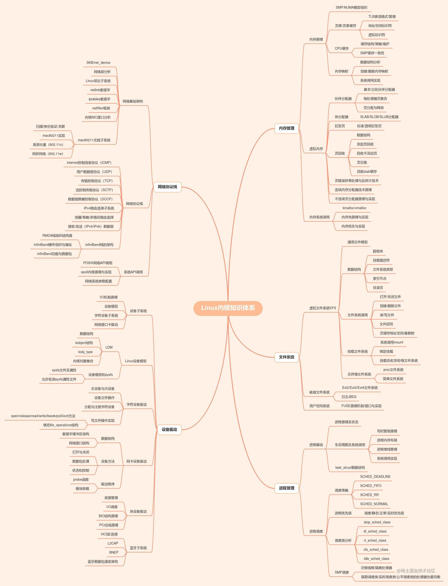内核知识体系 by 0Voice