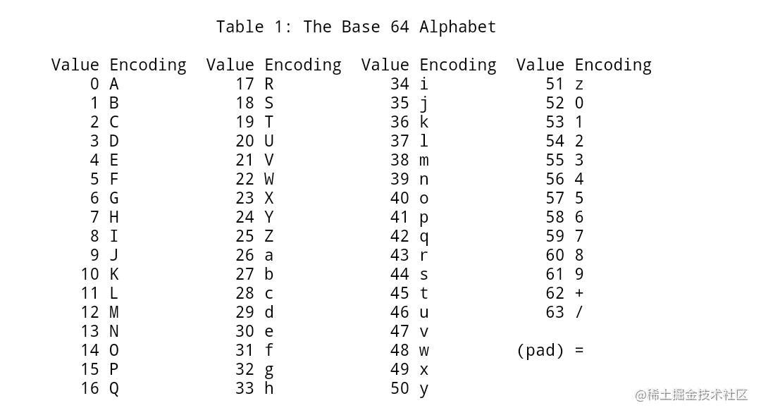 base64编码