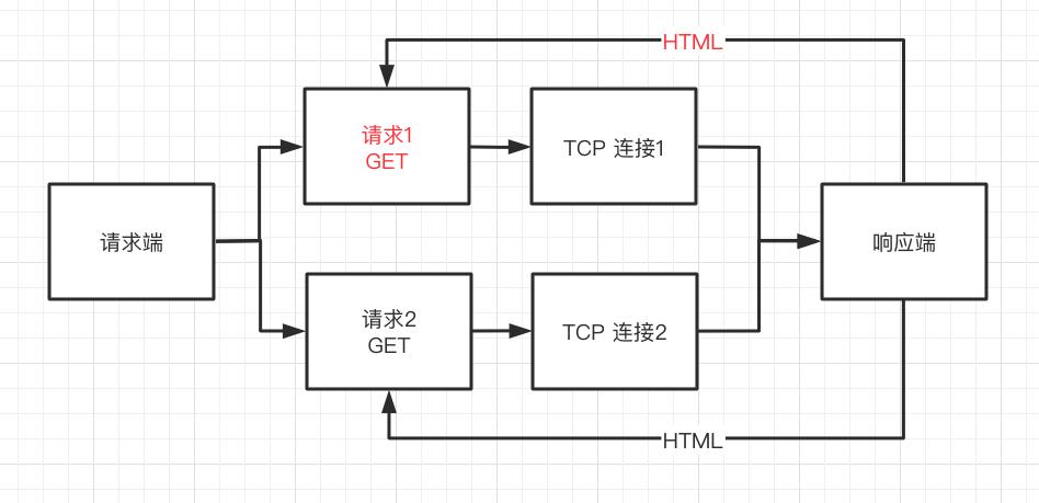 HTTP/0.9