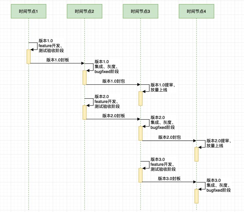 图2:抖音流水线式迭代发版