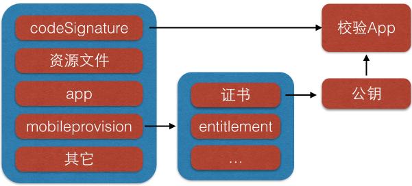 iOS 系统验证签名有效性的过程