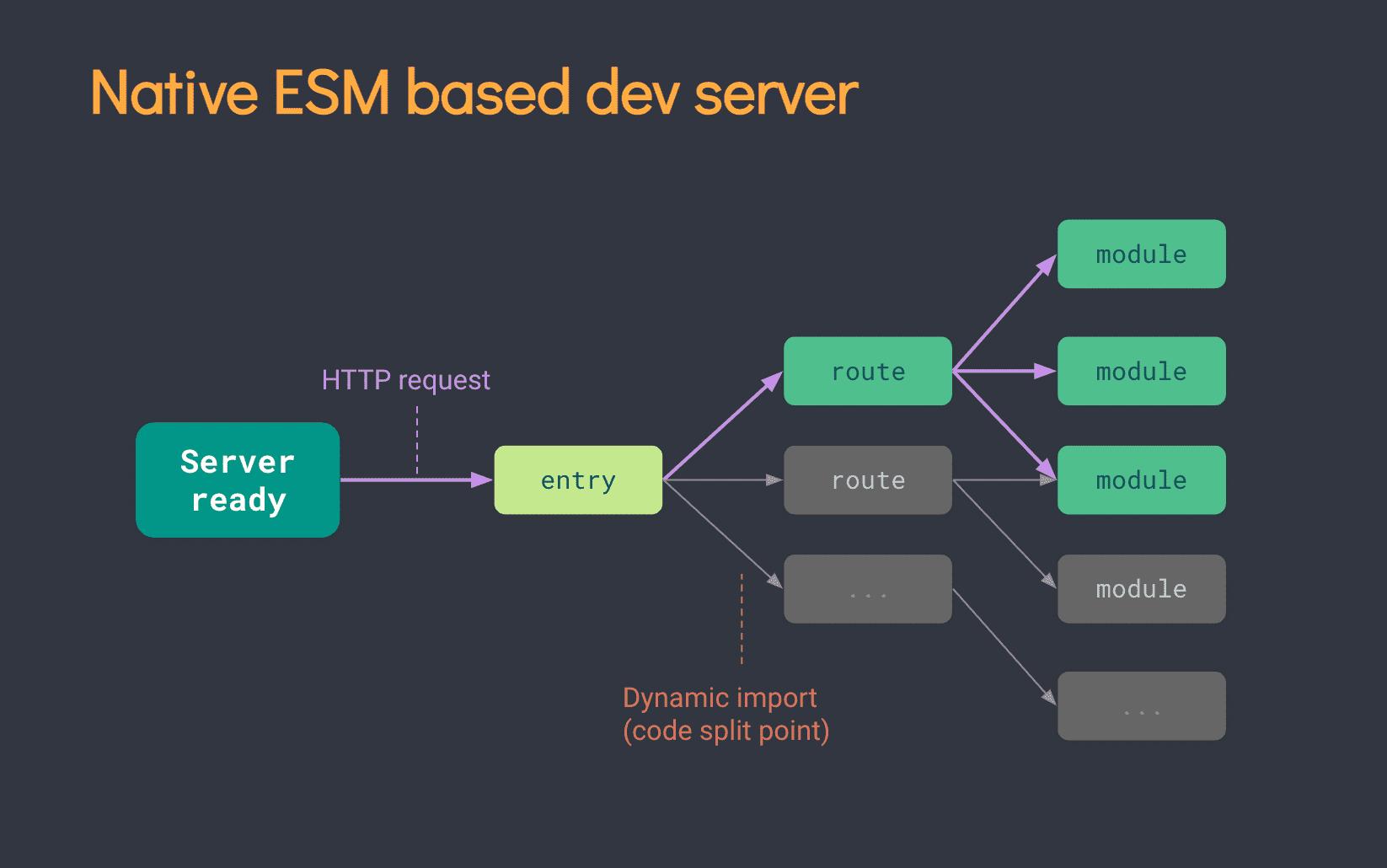 基于 ESM 的开发服务器
