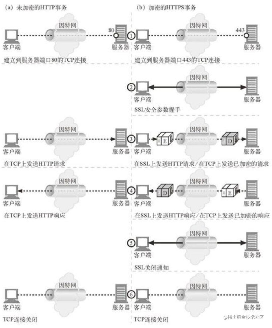 HTTPS事务