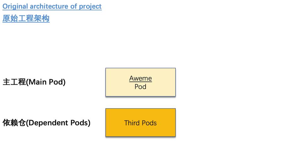 图3:抖音项目原始工程架构图