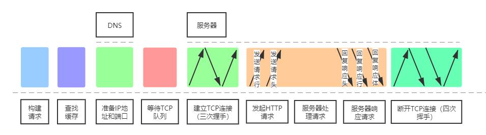 URL请求流程图