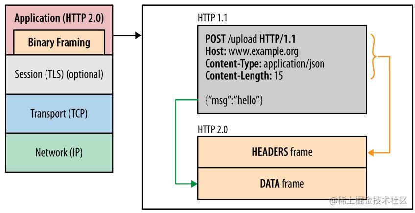HTTP 2.0 二进制帧