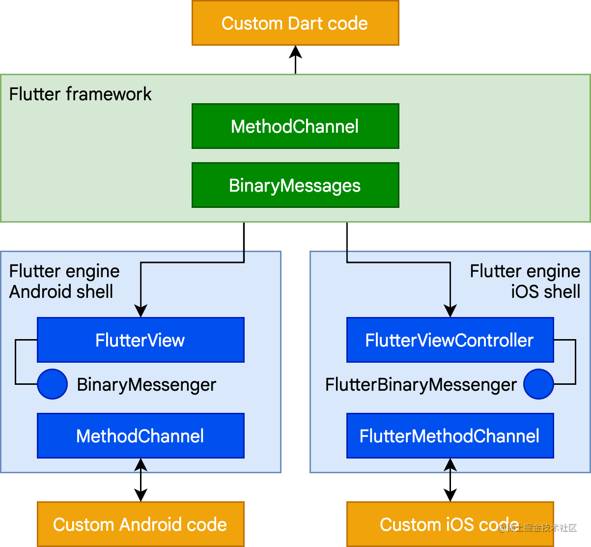 How platform channels allow Flutter to communicate with host code