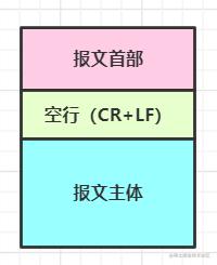 http 报文结构