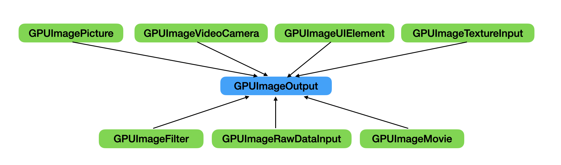 GPUImageOutput