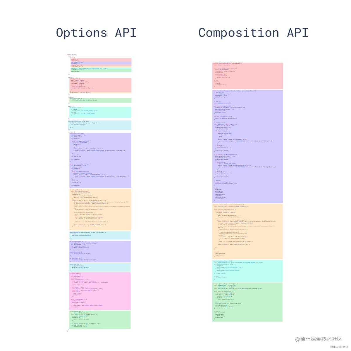 Composition API对比