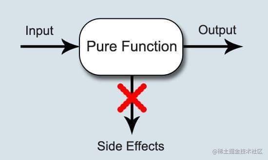 函数式变成将那些跟数据计算无关的操作称为副效应