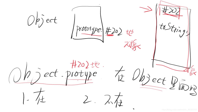 Objiect.prototype在Object里吗?