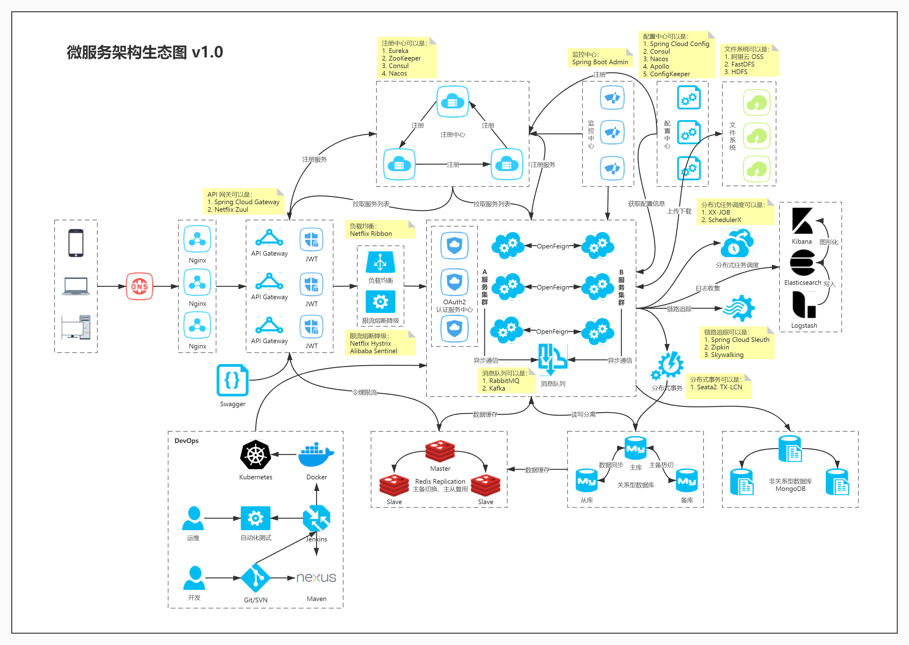/resources/articles/spring/spring-cloud/microservices/微服务架构生态图-v1.0.jpg