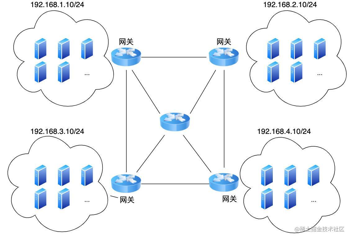 互联网是由一个个子网组成的,不同子网计算机则出网关后通信